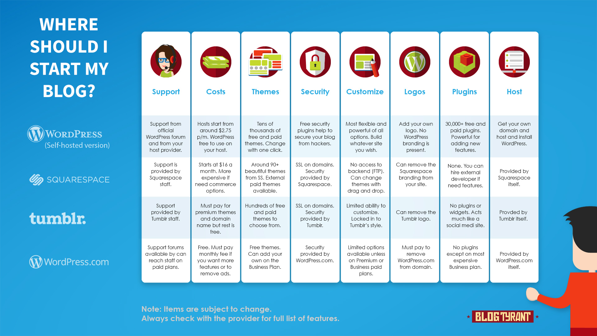 A comparison chart of how one can originate a blog with the tip platforms