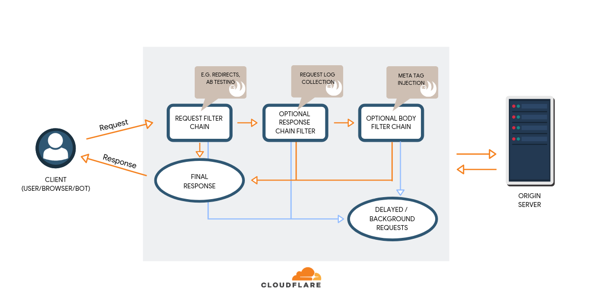 Diving into Technical SEO using Cloudflare Workers