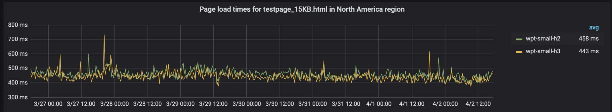 Comparing HTTP/3 vs. HTTP/2 Performance