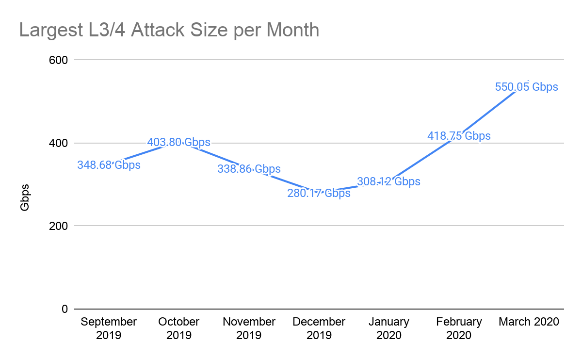 DDoS attacks have evolved, and so should your DDoS protection