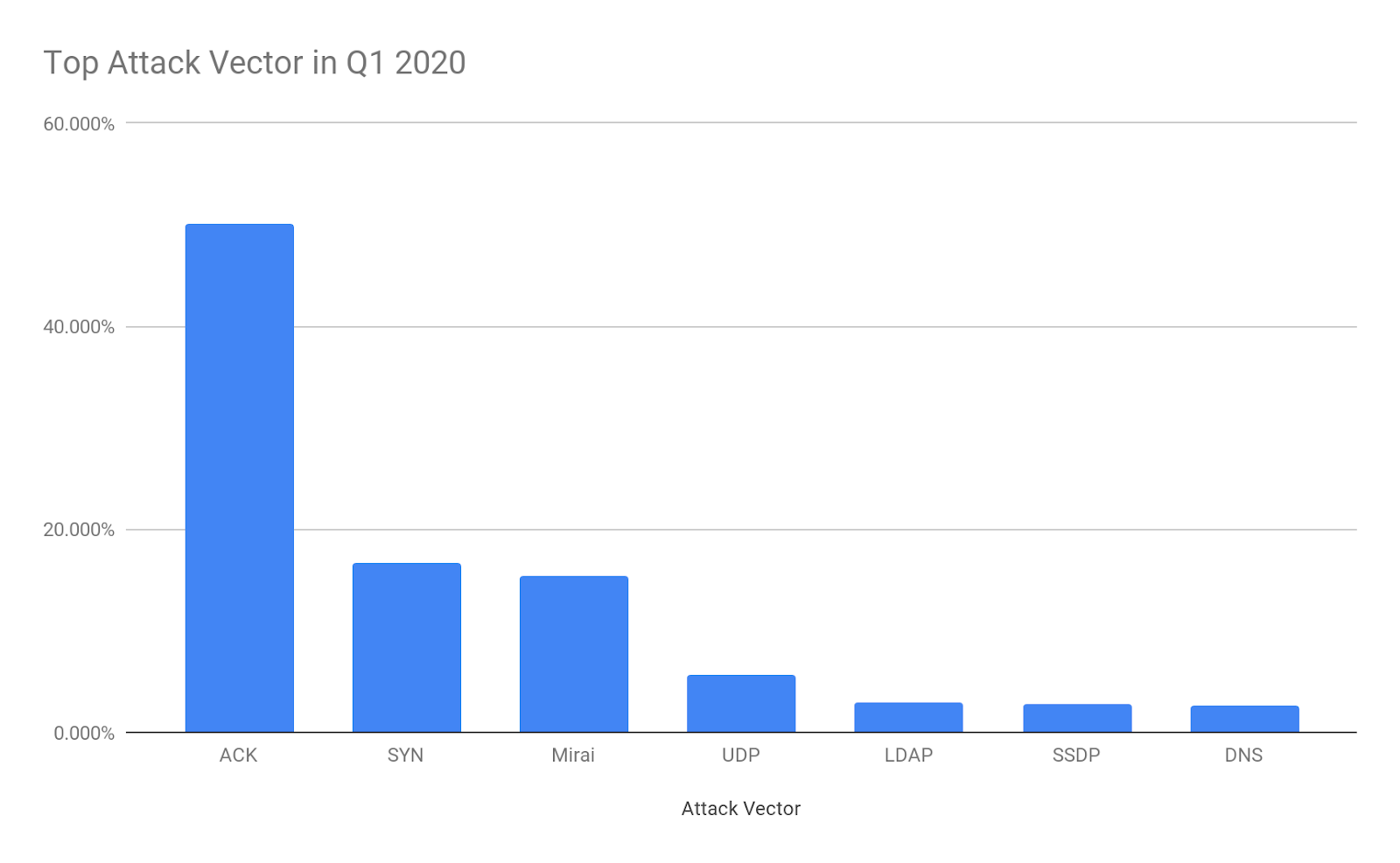 Network-Layer DDoS Attack Trends for Q1 2020