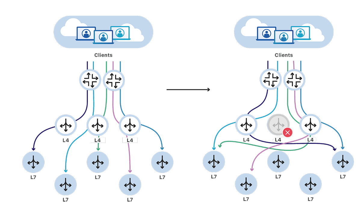 High Availability Load Balancers with Maglev