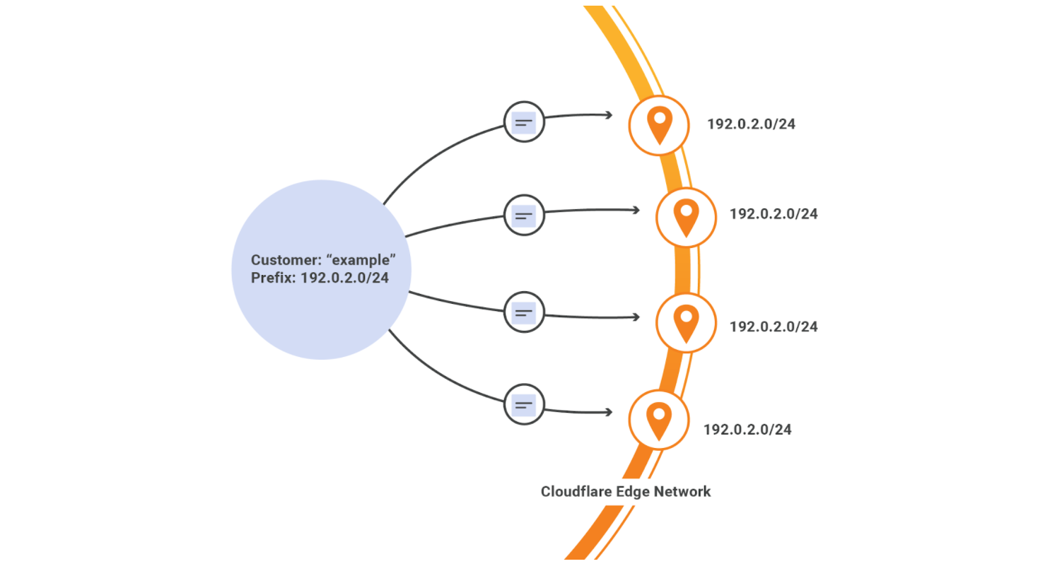 Bringing Your Own IPs to Cloudflare (BYOIP)