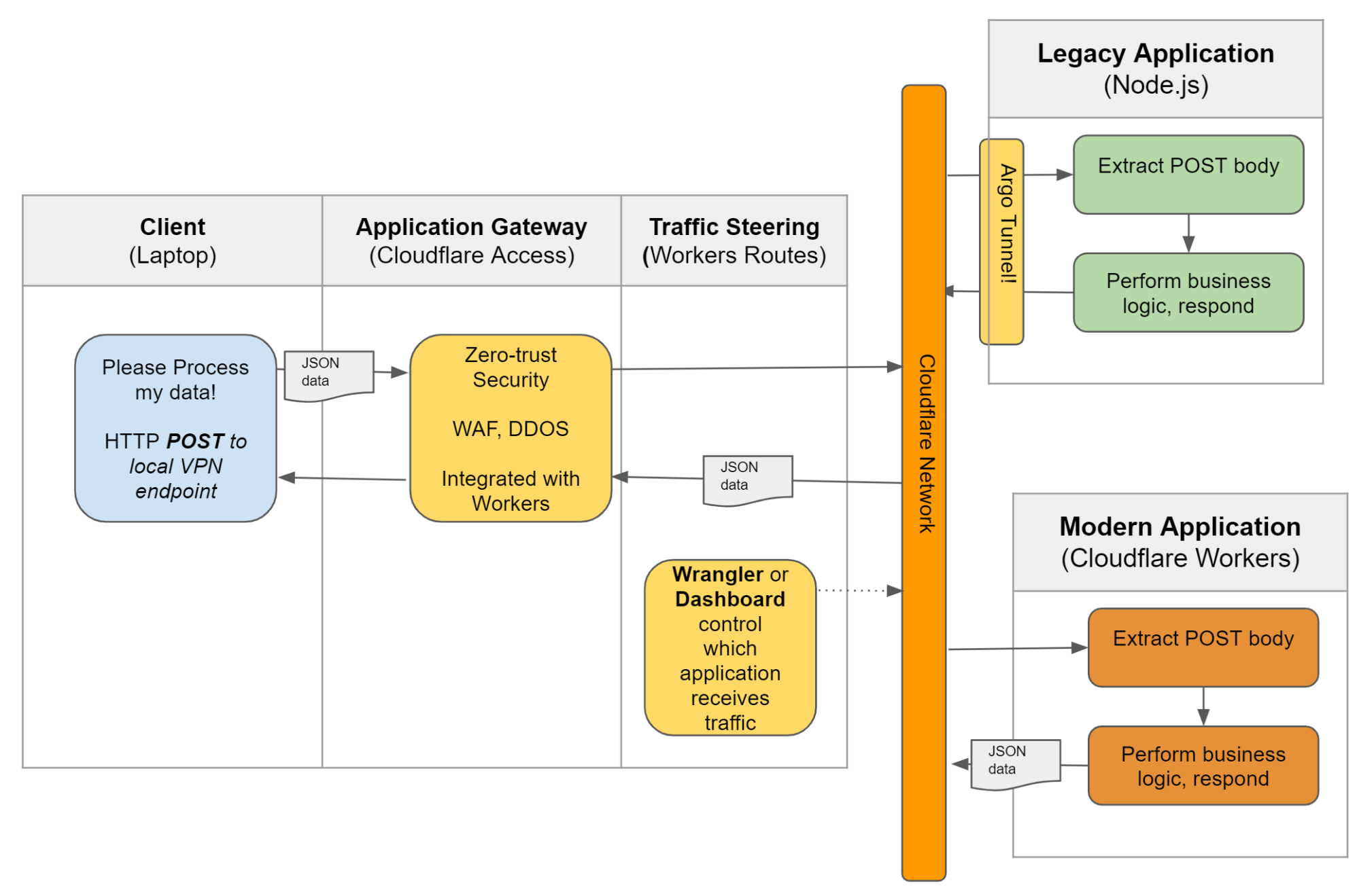 The Migration of Legacy Applications to Workers