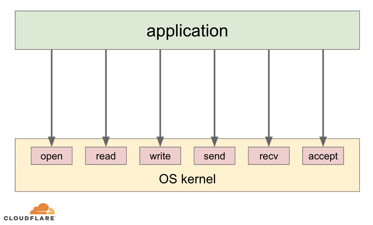 Sandboxing in Linux with zero lines of code