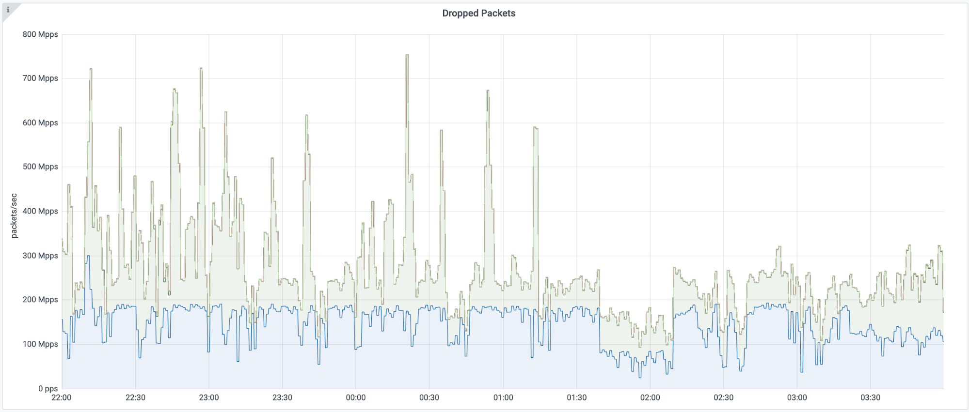 No Humans Involved: Mitigating a 754 Million PPS DDoS Attack Automatically