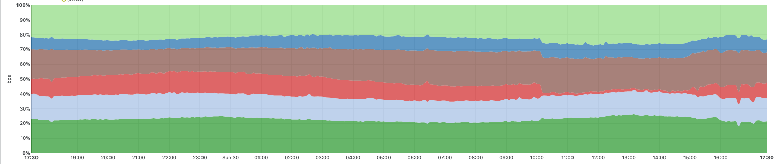 August 30th 2020: Analysis of CenturyLink/Level(3) Outage
