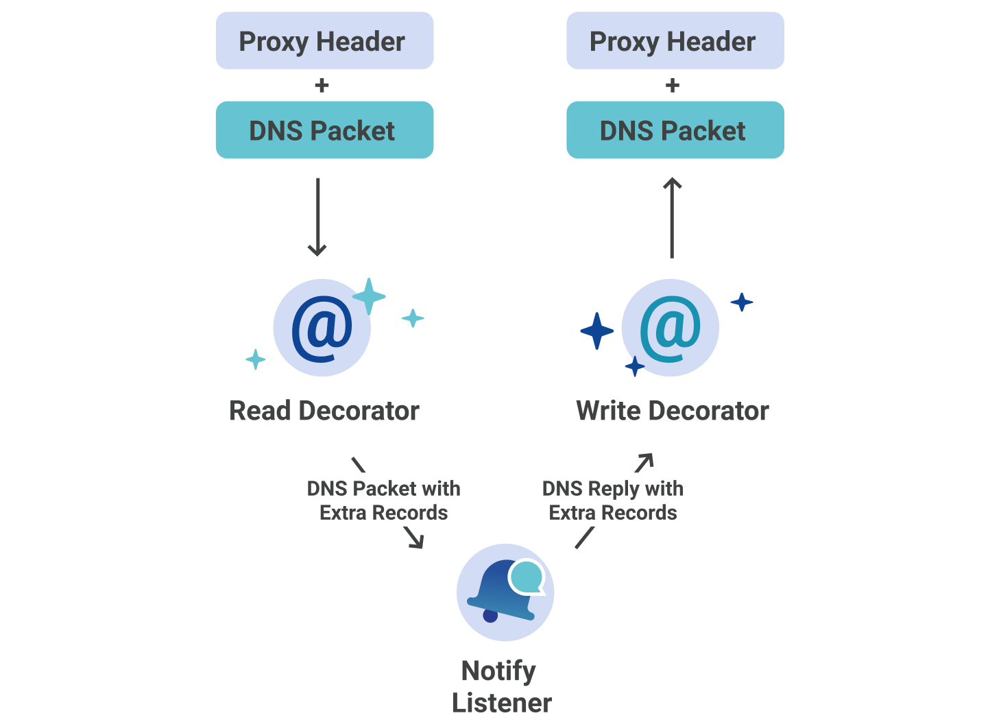 Secondary DNS - Deep Dive