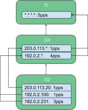 Raking the floods: How to protect UDP services from DoS attacks with eBPF