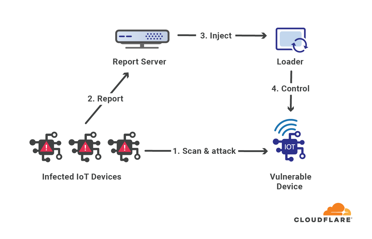 Moobot vs. Gatebot: Cloudflare Automatically Blocks Botnet DDoS Attack Topping At 654 Gbps