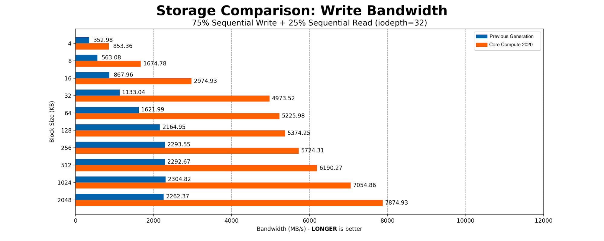 Getting to the Core: Benchmarking Cloudflare's Latest Server Hardware