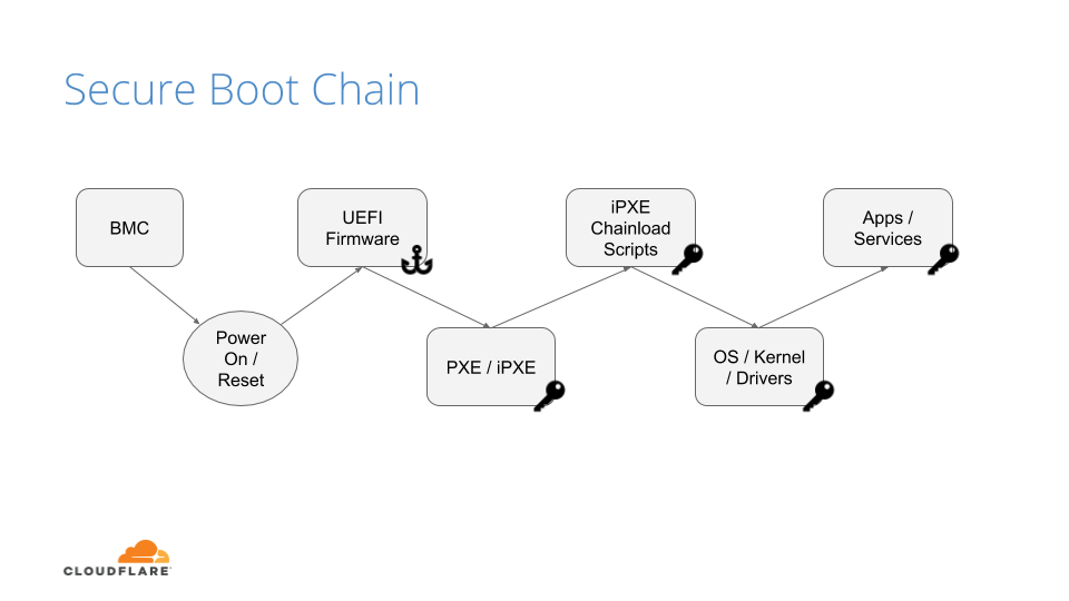 Anchoring Trust: A Hardware Secure Boot Story