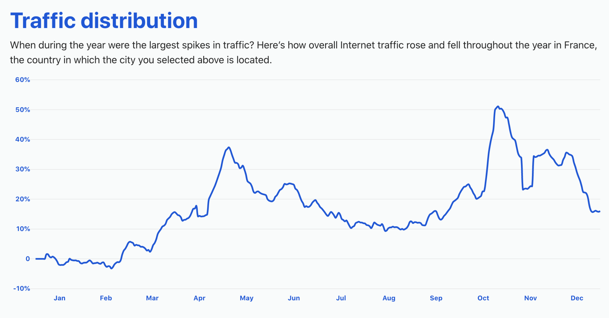 Cloudflare Radar's 2020 Year In Review