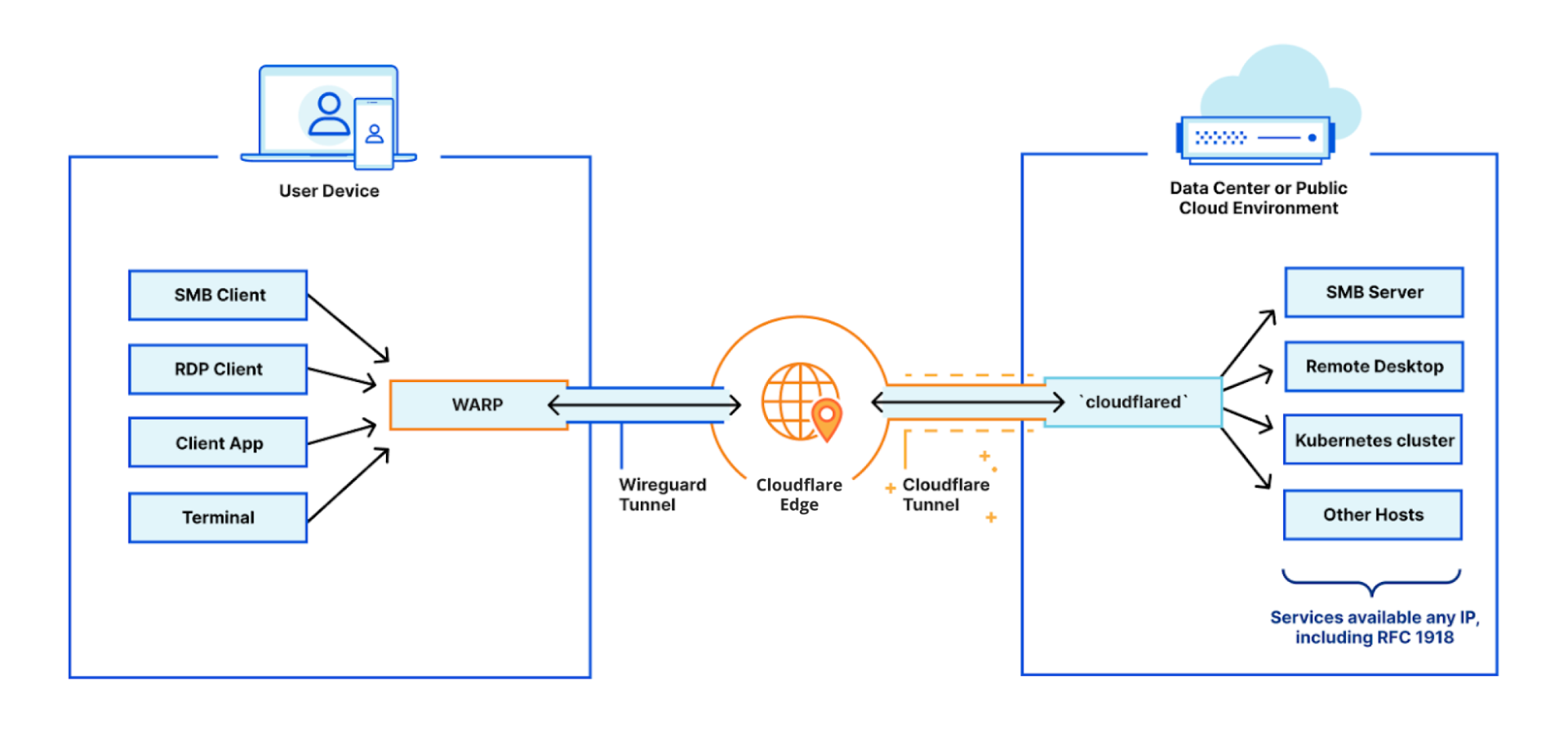 Network-based policies in Cloudflare Gateway
